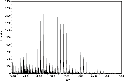 FD mass spectrum of polystyrene 5200