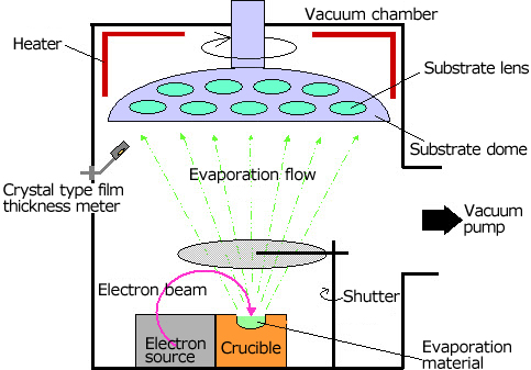 Electron Beam Source For Electron Beam Deposition