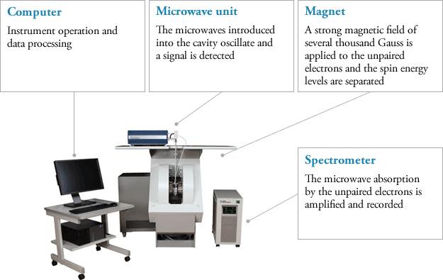 ESR basic knowledge | Electron Spin Resonance Spectrometer