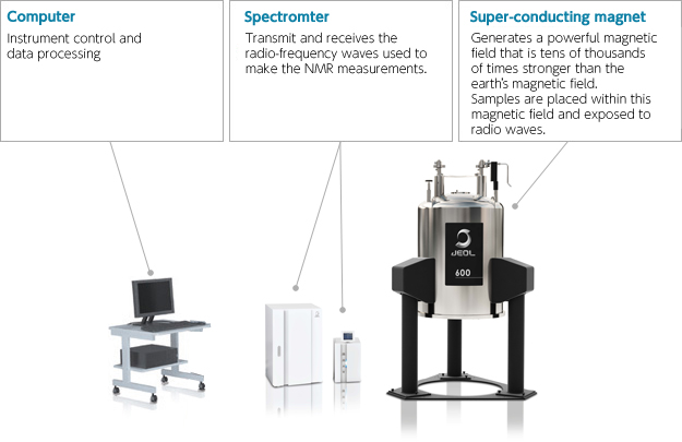 NMR instrument composition