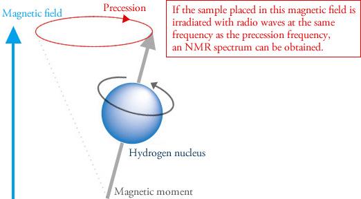 Nmr Basic Knowledge Nuclear Magnetic Resonance Spectrometer Nmr