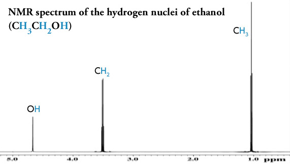 NMR spectrum of the hydrogen nuclei of ethanol