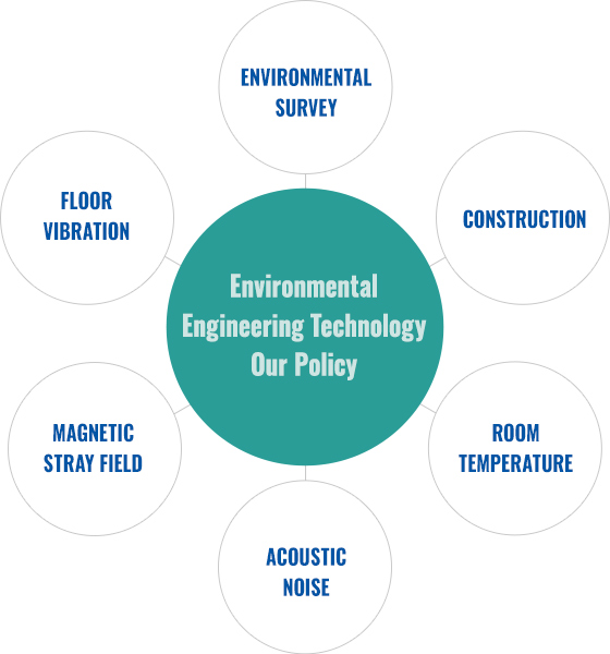 Environmental Engineering Technology Our policy