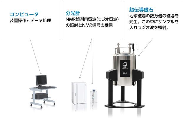 NMRの基礎知識 | 核磁気共鳴装置...