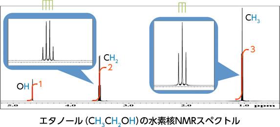 NMRの基礎知識