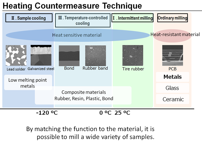 Heating Countermeasure Technique
